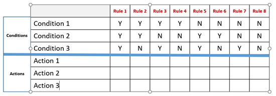 Incomplete decision table with 3 conditions