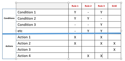 Partial decision table showing use of ELSE