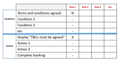 Partial decision table showing indifference