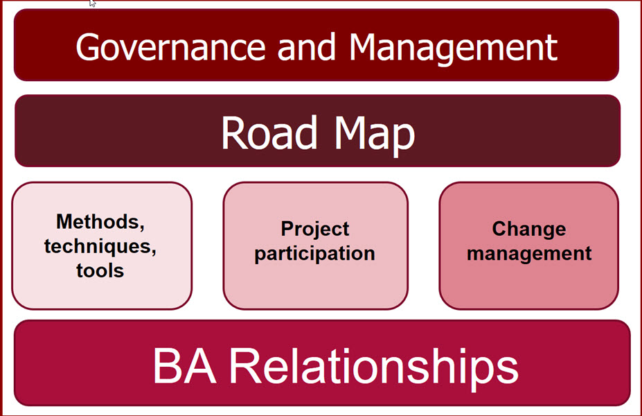 Diagram of a framework for business analysis centre of excellence. The diagram features the sections, 'Governance and Management', Road map, 'Methods, techniques, tools',Project participation, 'Change management'. BA (business analysis) relationships.