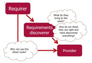 Communication problems in requirements engineering