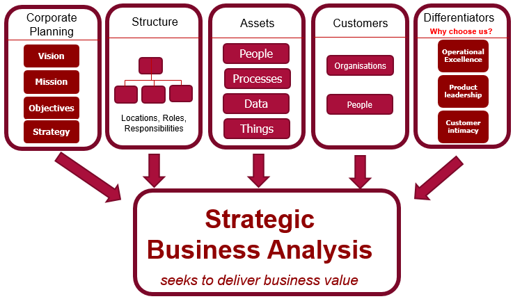 key components of strategic analysis