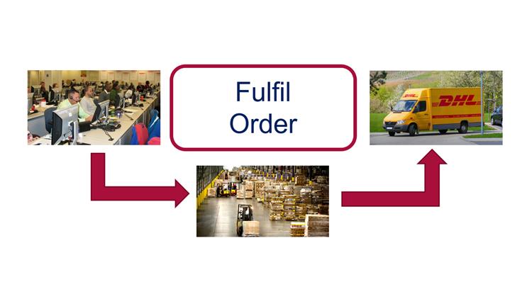 Fulfil Order Process