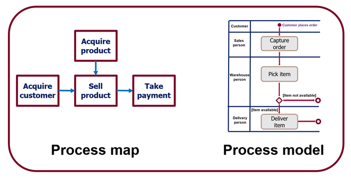 Process map and Process model