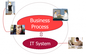 Business processes are supported by IT systems