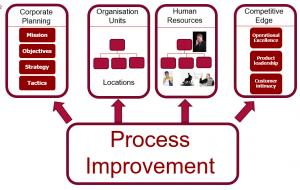 Strategic context for processes