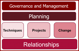 Business Analysis Centre of Excellence Framework