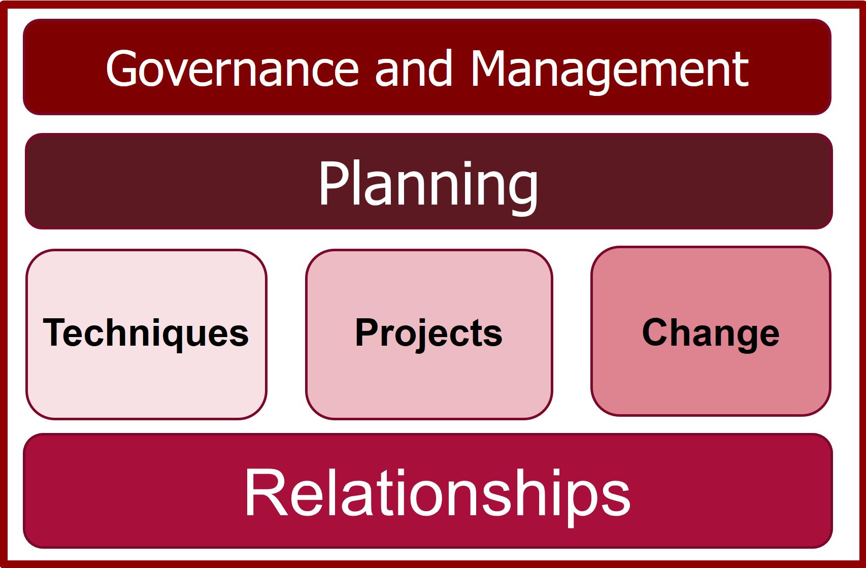 BACoE-Framework