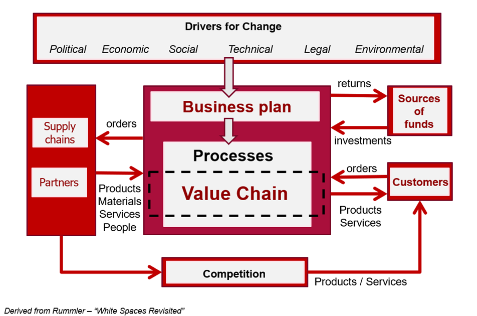 Strategic view of processes