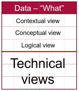 Zachman data layers