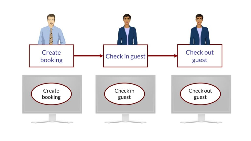 Picture showing sequence of activities in a business process. Shows the activities, the person performing them and the use case to support them.