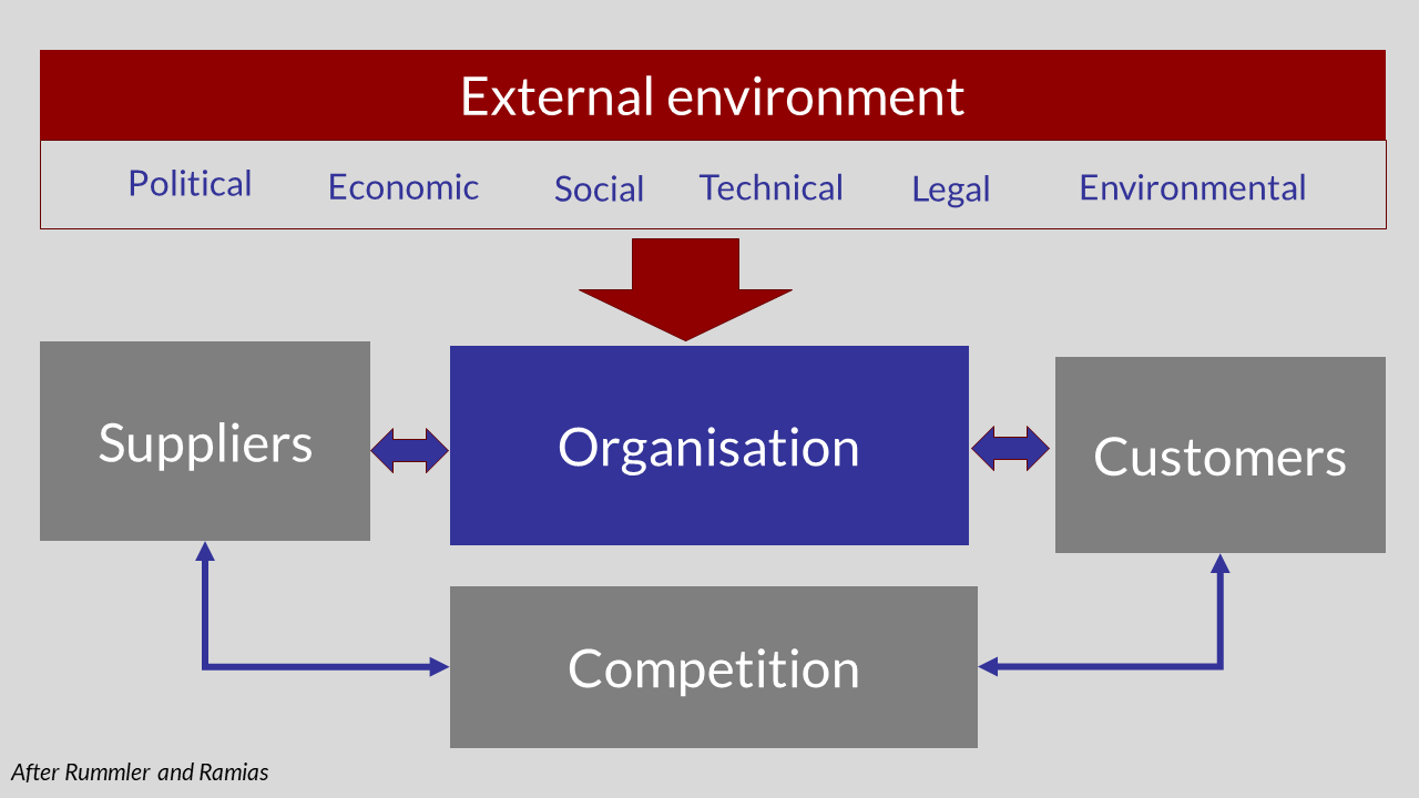 Diagram of an organisation and its customers and suppliers operating in the external environment - Based on Rummler and Ramias